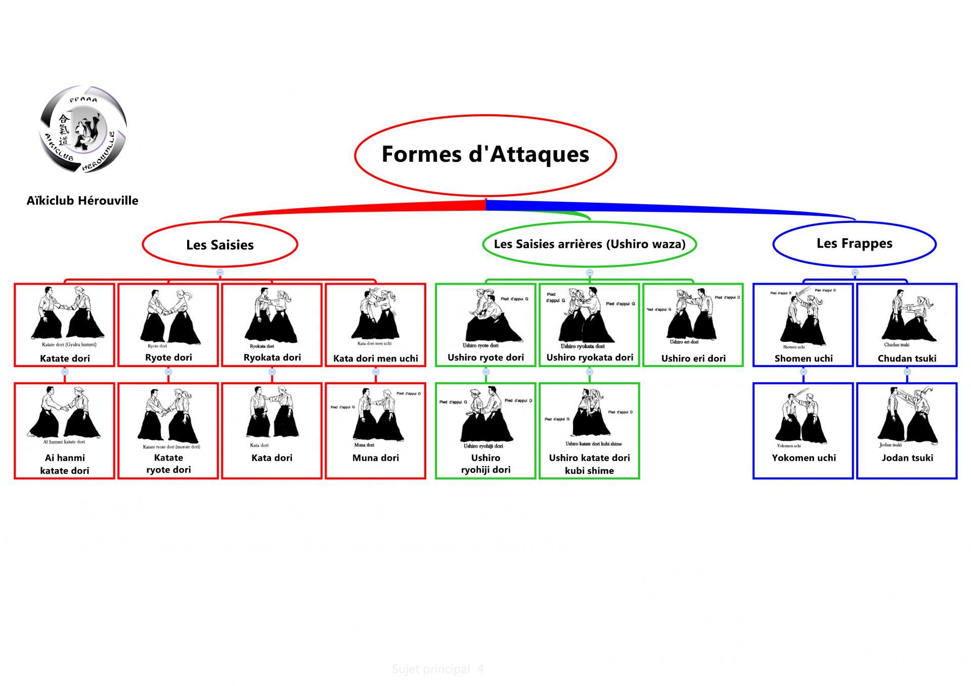 Formes d attaques